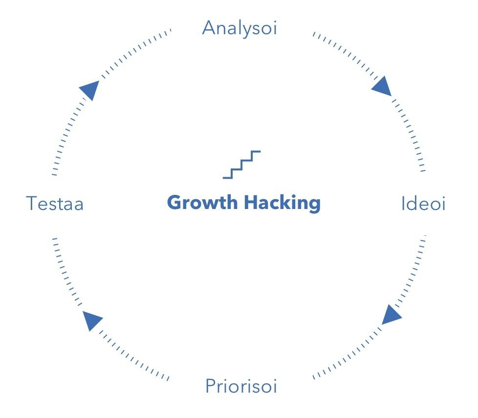 Growth Hacking -prosessi