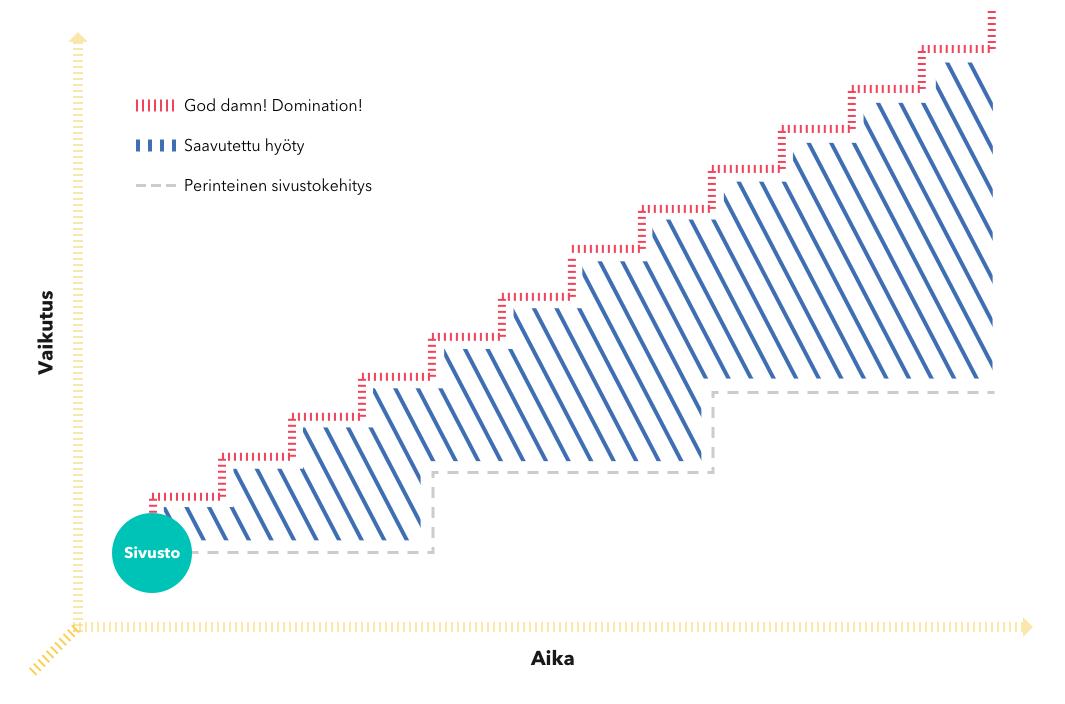 Kaavio perinteinen sivustokehitys versus MEOM